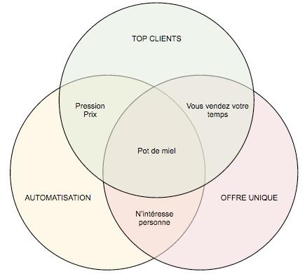Top Clients - Automatisation - Offre unique