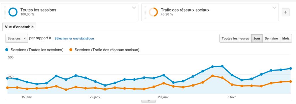Impact de twitter sur le trafic du site
