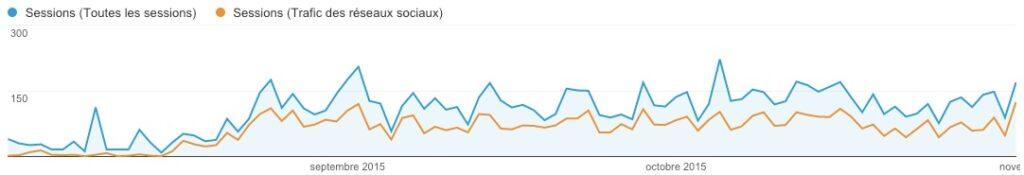 L'impact de twitter sur le trafic du site