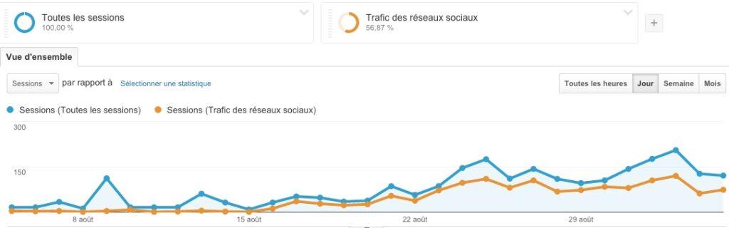 Impact de Twitter sur la consultation de mon site