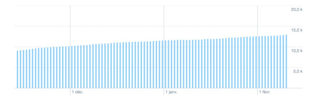 Twitter 15K