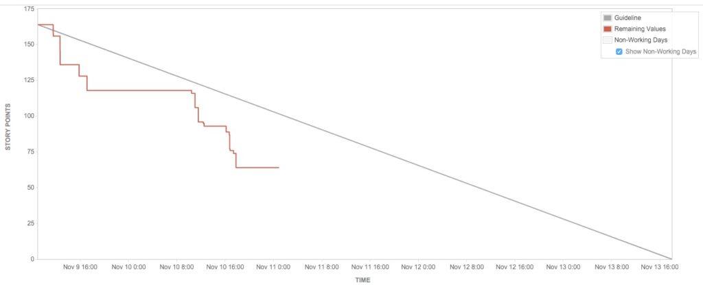 BurnDown Chart - Scrum